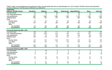 tabell från socialstyrelsen som visar sjukvårdspersonal i olika regioner. Stockholm har längre antal sjuksköterskor per 100 000 invånare än övriga landet.