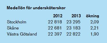 Medellön undersköterskor Stockholm, Skåne och Västra Götaland 2012–2013