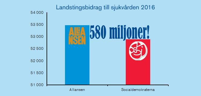 Varför vill Socialdemokraterna ta en halv miljard från vården?