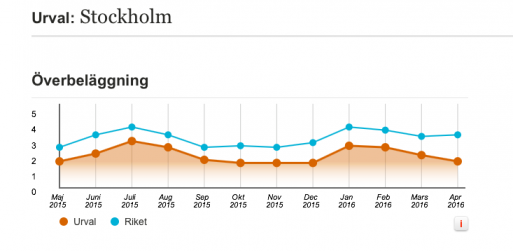 SKLs statistik över överbeläggningar.