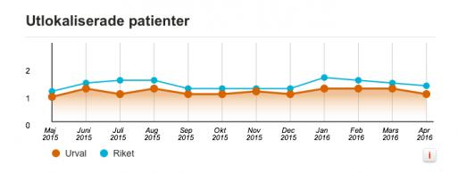 Statiskt från SKL över utlokaliserade patienter.