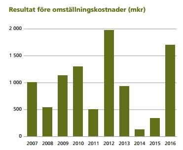 SLL:s resultat 2007–2016